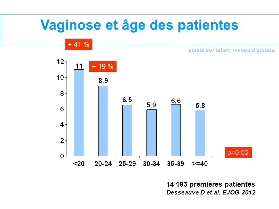 ajusté sur tabac, niveau détudes, + 19 % p=0.02 Vaginose et âge des patientes + 41 % 14 193 premières patientes Desseauve D et al, EJOG 2012