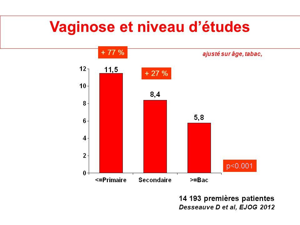 Vaginose et niveau détudes ajusté sur âge, tabac, + 77 % p<0.001 + 27 % 14 193 premières patientes Desseauve D et al, EJOG 2012