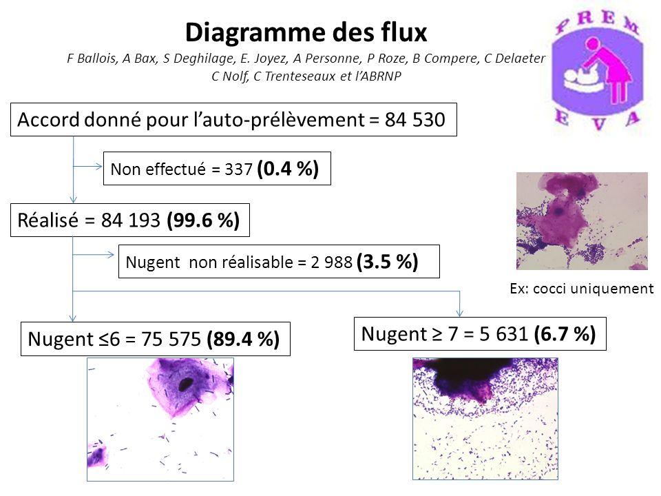 Diagramme des flux F Ballois, A Bax, S Deghilage, E. Joyez, A Personne, P Roze, B Compere, C Delaeter C Nolf, C Trenteseaux et lABRNP Accord donné pou