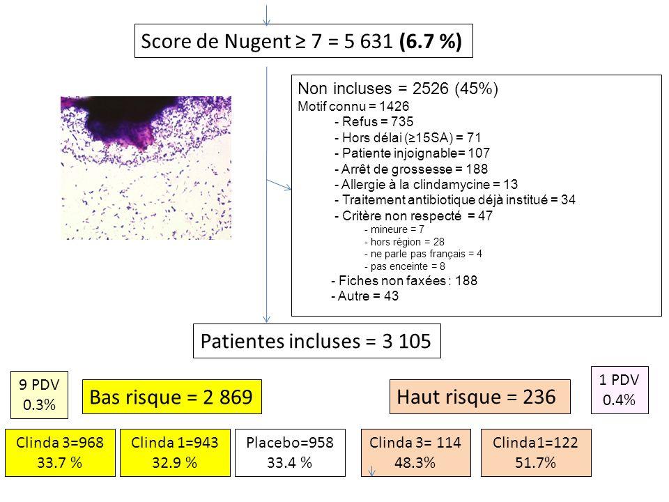 Score de Nugent 7 = 5 631 (6.7 %) Patientes incluses = 3 105 Bas risque = 2 869 Haut risque = 236 Non incluses = 2526 (45%) Motif connu = 1426 - Refus