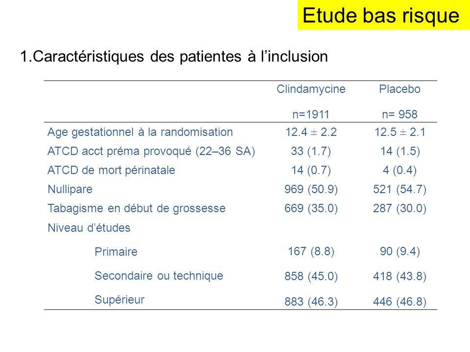 Etude bas risque 1.Caractéristiques des patientes à linclusion Clindamycine n=1911 Placebo n= 958 Age gestationnel à la randomisation 12.4 ± 2.212.5 ±