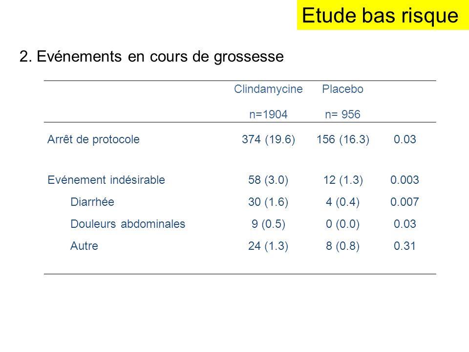 Etude bas risque 2. Evénements en cours de grossesse Clindamycine n=1904 Placebo n= 956 Arrêt de protocole 374 (19.6)156 (16.3)0.03 Evénement indésira