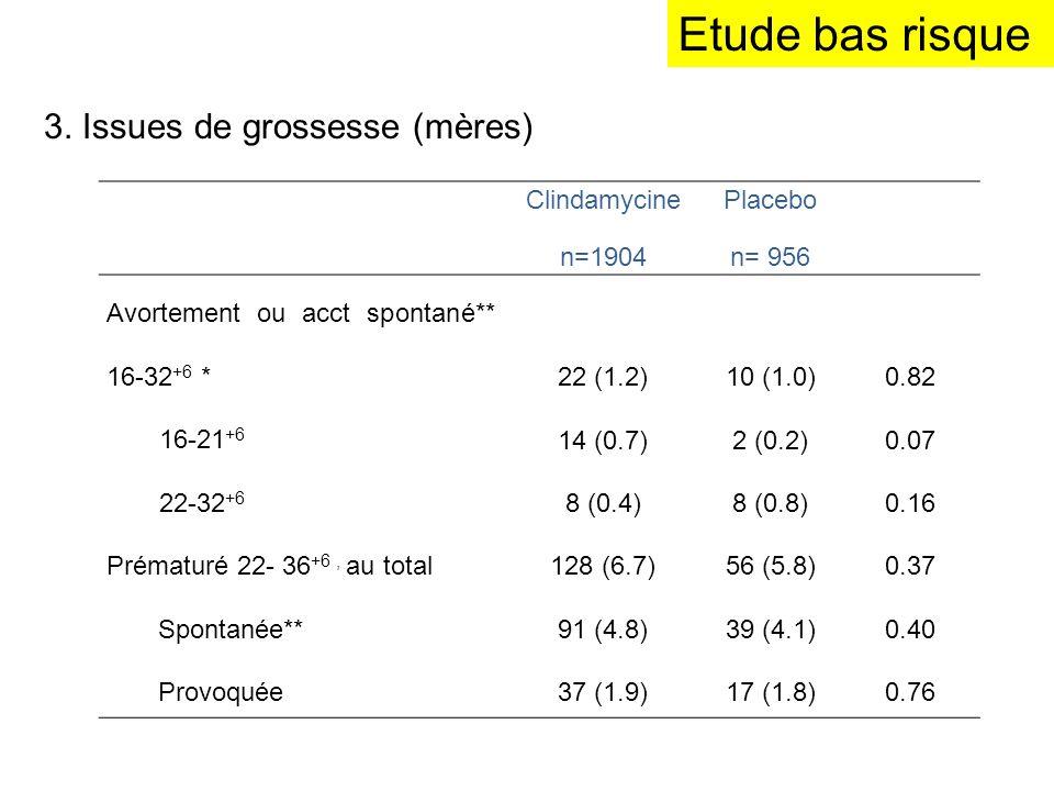 Etude bas risque 3. Issues de grossesse (mères) Clindamycine n=1904 Placebo n= 956 Avortement ou acct spontané** 16-32 +6 * 16-21 +6 22-32 +6 22 (1.2)