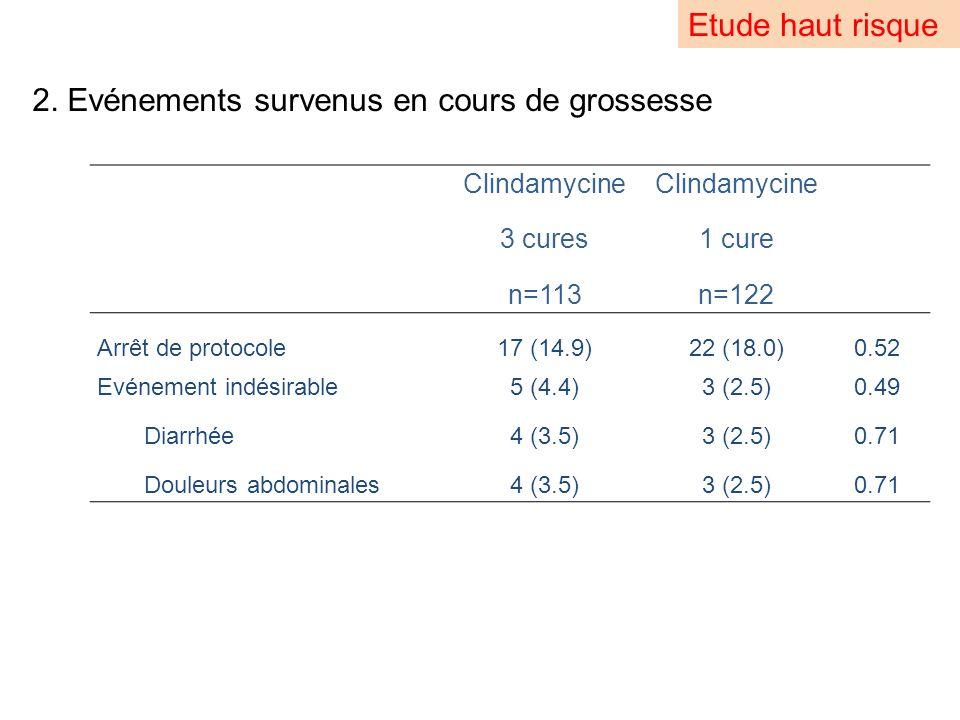 2. Evénements survenus en cours de grossesse Etude haut risque Clindamycine 3 cures n=113 Clindamycine 1 cure n=122 Arrêt de protocole 17 (14.9)22 (18