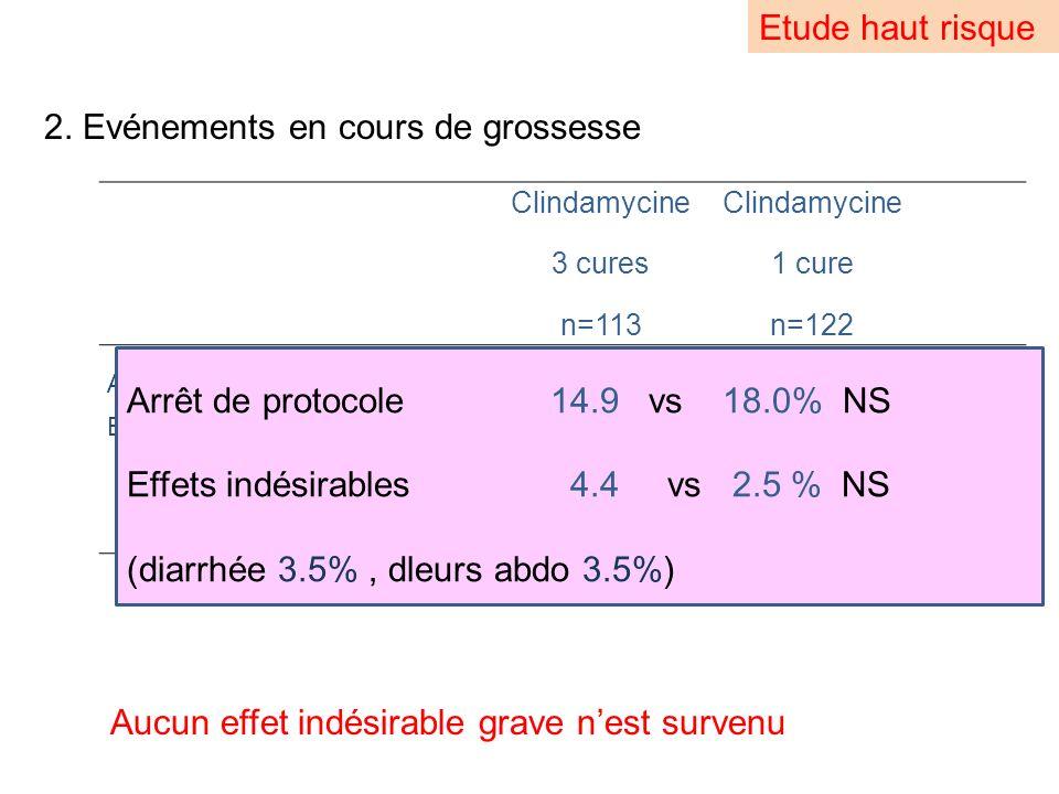 Etude haut risque 2. Evénements en cours de grossesse Clindamycine 3 cures n=113 Clindamycine 1 cure n=122 Arrêt de protocole 17 (14.9)22 (18.0)0.52 E