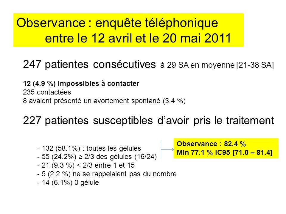 Observance : enquête téléphonique entre le 12 avril et le 20 mai 2011 247 patientes consécutives à 29 SA en moyenne [21-38 SA] 12 (4.9 %) impossibles