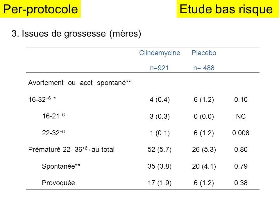 Clindamycine n=921 Placebo n= 488 Avortement ou acct spontané** 16-32 +6 * 16-21 +6 22-32 +6 4 (0.4) 3 (0.3) 1 (0.1) 6 (1.2) 0 (0.0) 6 (1.2) 0.10 NC 0