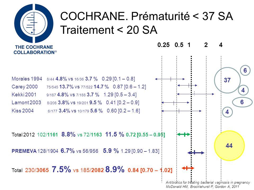 Prématurité < 37 SA Morales 1994 8/44 4.8% vs 16/36 3.7 % 0.29 [0.1 – 0.8] Carey 2000 75/545 13.7% vs 77/522 14.7 % 0.87 [0.6 – 1.2] Kekki 2001 9/187