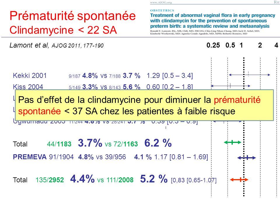 Prématurité < 37 SA Kekki 2001 9/187 4.8% vs 7/188 3.7 % 1.29 [0.5 – 3.4] Kiss 2004 5/149 3.3% vs 8/143 5.6 % 0.60 [0.2 – 1.8] Lamont 2003 8/208 3.8%