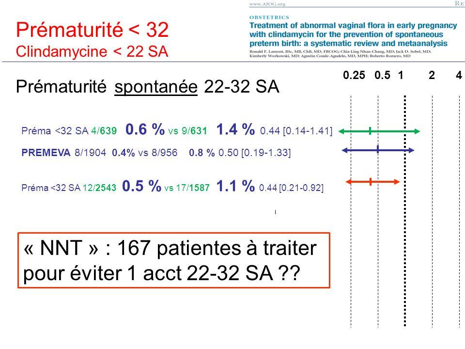 Prématurité < 37 SA Préma <32 SA 4/639 0.6 % vs 9/631 1.4 % 0.44 [0.14-1.41] PREMEVA 8/1904 0.4% vs 8/956 0.8 % 0.50 [0.19-1.33] Préma <32 SA 12/2543