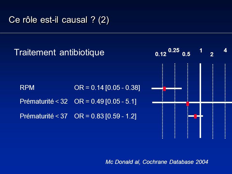 Mc Donald al, Cochrane Database 2004 Ce rôle est-il causal ? (2) Traitement antibiotique RPM Prématurité < 32 Prématurité < 37 OR = 0.14 [0.05 - 0.38]