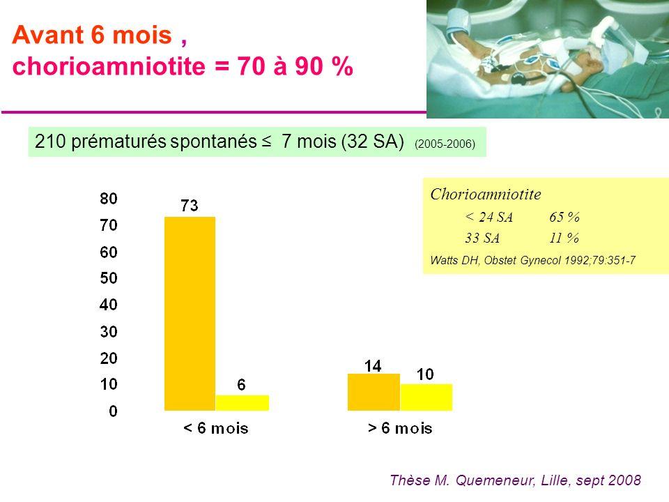 Thèse M. Quemeneur, Lille, sept 2008 210 prématurés spontanés 7 mois (32 SA) (2005-2006) Avant 6 mois, chorioamniotite = 70 à 90 % Chorioamniotite < 2