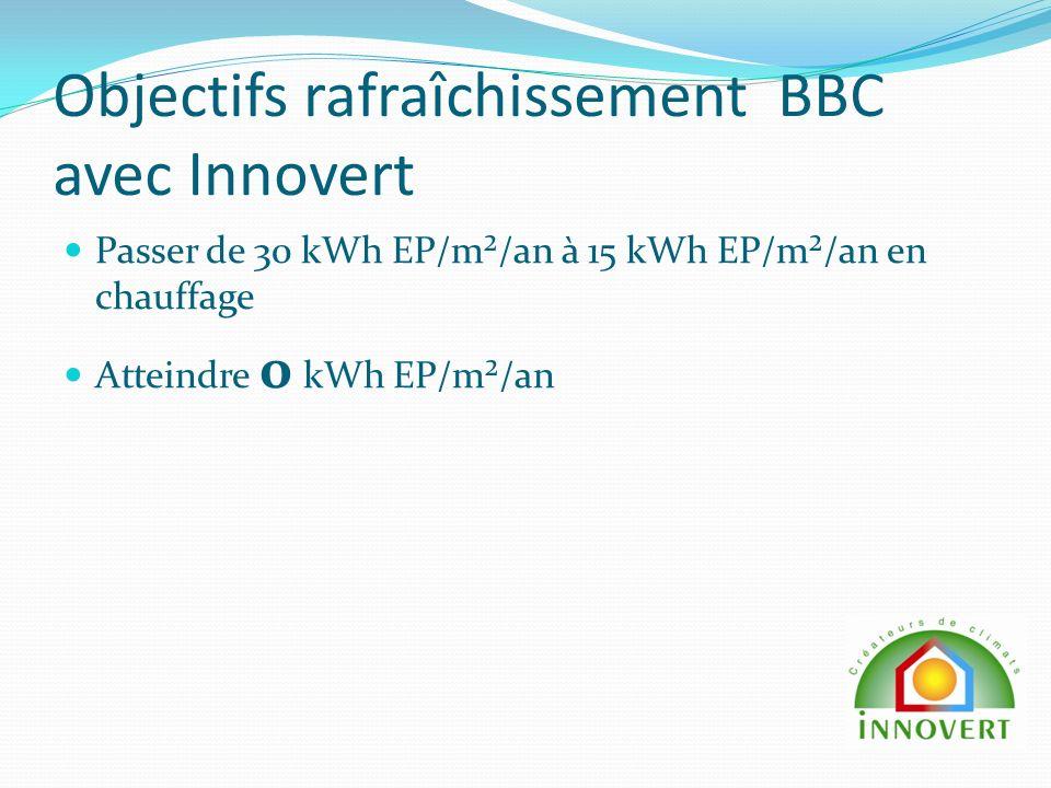 Objectifs rafraîchissement BBC avec Innovert Passer de 30 kWh EP/m²/an à 15 kWh EP/m²/an en chauffage Atteindre 0 kWh EP/m²/an
