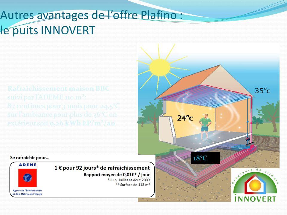 Autres avantages de loffre Plafino : le puits INNOVERT Rafraîchissement maison BBC suivi par lADEME 110 m²: 87 centimes pour 3 mois pour 24,5°C sur lambiance pour plus de 36°C en extérieur soit 0,26 kWh EP/m²/an 18°C