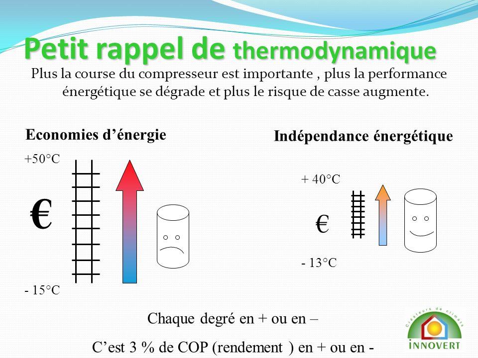 Petit rappel de thermodynamique Plus la course du compresseur est importante, plus la performance énergétique se dégrade et plus le risque de casse augmente.