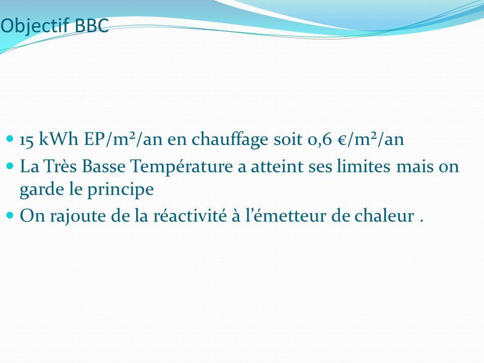 Objectif BBC 15 kWh EP/m²/an en chauffage soit 0,6 /m²/an La Très Basse Température a atteint ses limites mais on garde le principe On rajoute de la réactivité à lémetteur de chaleur.