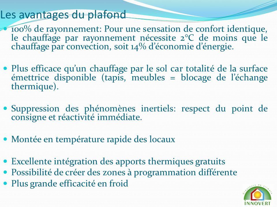 Les avantages du plafond 100% de rayonnement: Pour une sensation de confort identique, le chauffage par rayonnement nécessite 2°C de moins que le chauffage par convection, soit 14% déconomie dénergie.