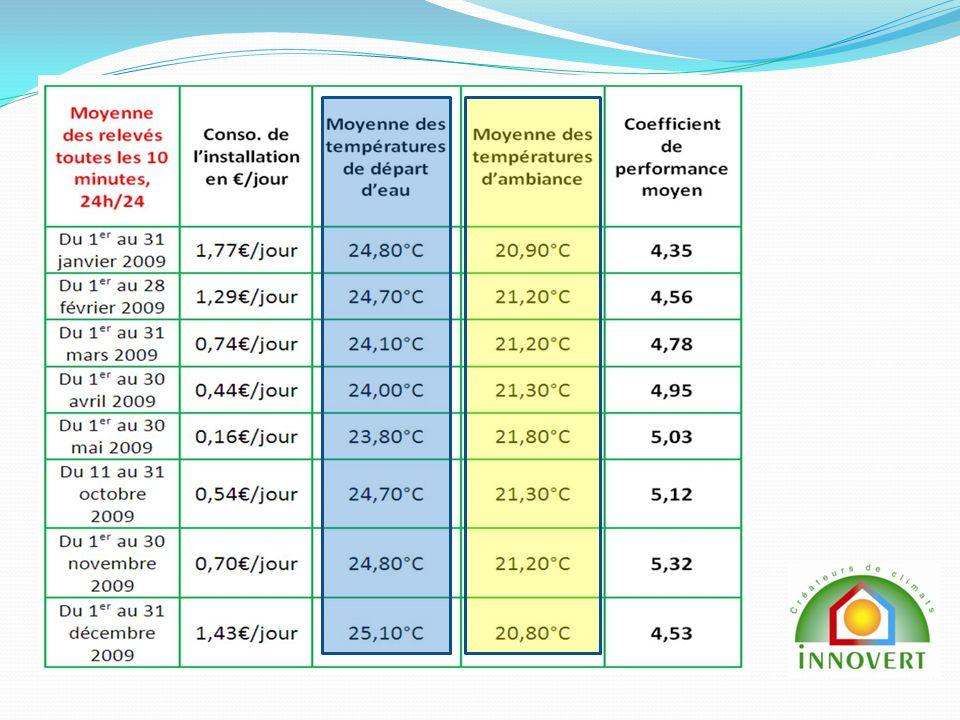 Objectifs rafraîchissement BBC avec Innovert Passer de 30 kWh EP/m²/an à 15 kWh EP/m²/an en chauffage Atteindre 0 kWh EP/m²/an Atteindre 20 kWh EP/m²/an pour leau chaude sanitaire