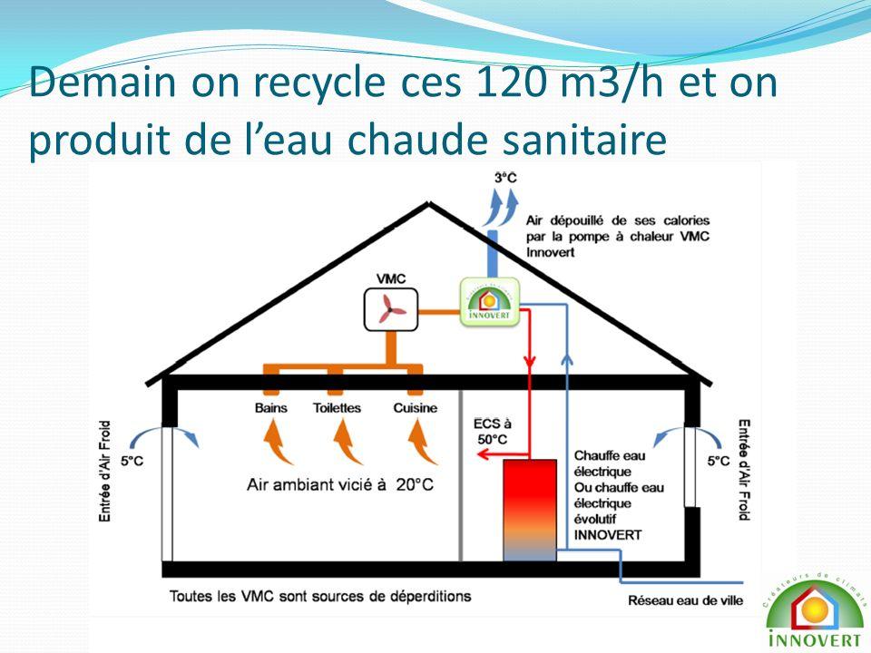 Demain on recycle ces 120 m3/h et on produit de leau chaude sanitaire