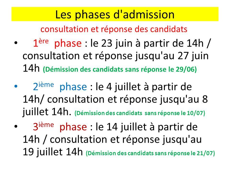 Les phases d admission consultation et réponse des candidats 1 ère phase : le 23 juin à partir de 14h / consultation et réponse jusqu au 27 juin 14h (Démission des candidats sans réponse le 29/06) 2 ième phase : le 4 juillet à partir de 14h/ consultation et réponse jusqu au 8 juillet 14h.