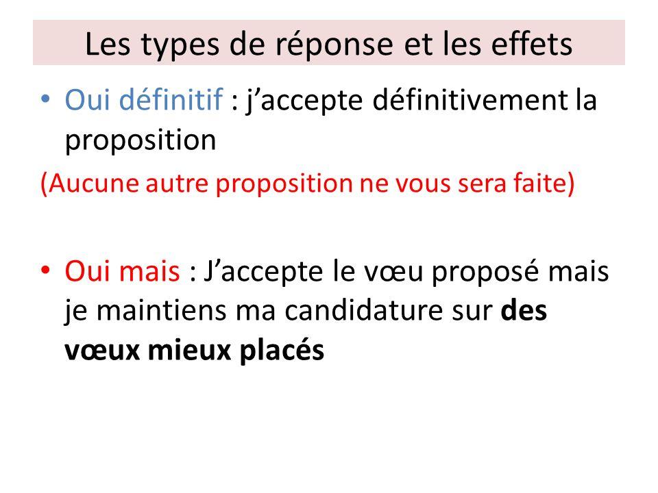 Les types de réponse et les effets Oui définitif : jaccepte définitivement la proposition (Aucune autre proposition ne vous sera faite) Oui mais : Jaccepte le vœu proposé mais je maintiens ma candidature sur des vœux mieux placés