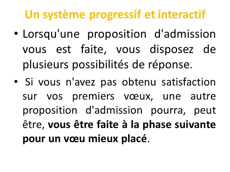Un système progressif et interactif Lorsqu une proposition d admission vous est faite, vous disposez de plusieurs possibilités de réponse.