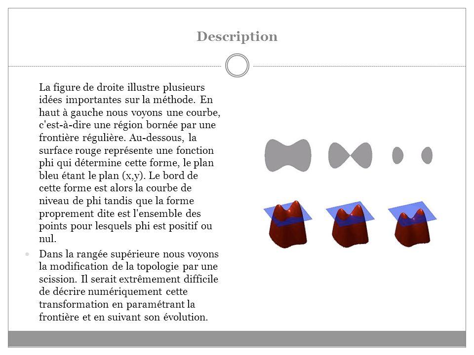 Description La figure de droite illustre plusieurs idées importantes sur la méthode.