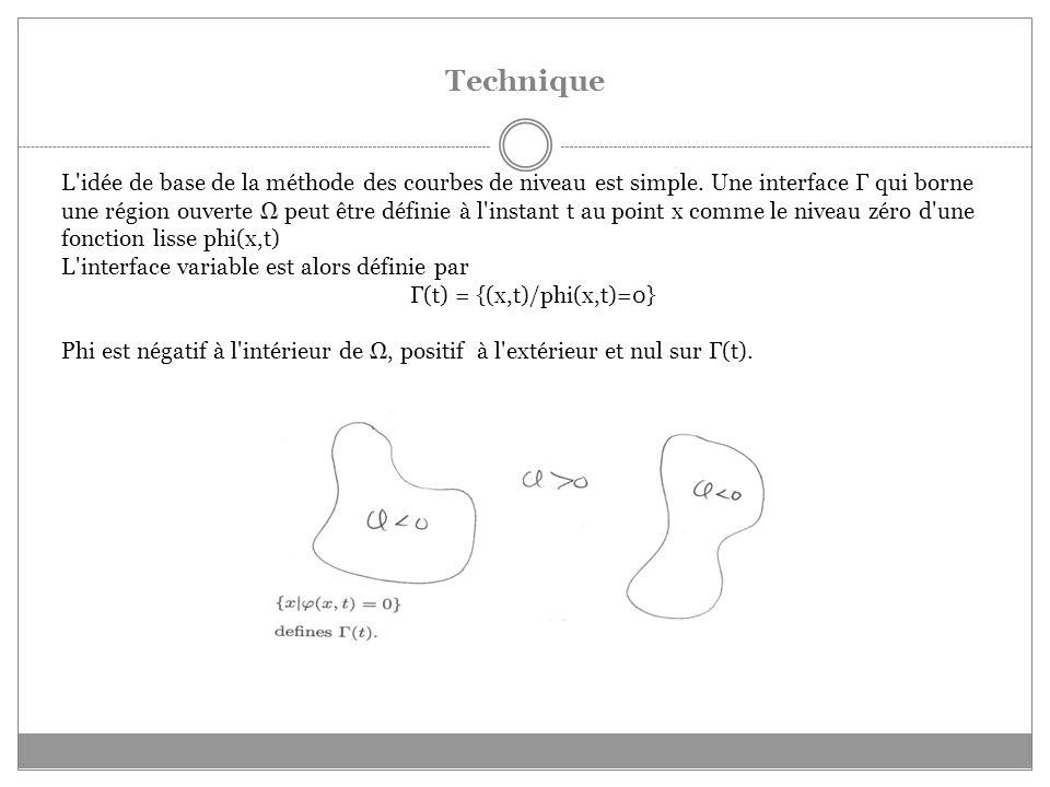 Technique L idée de base de la méthode des courbes de niveau est simple.
