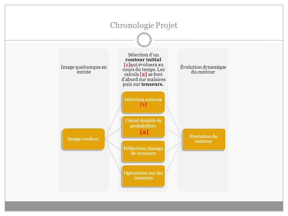 Chronologie Projet Évolution dynamique du contour Sélection dun contour initial [1]qui évoluera au cours du temps.