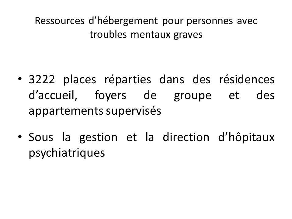 Ressources dhébergement pour personnes avec troubles mentaux graves 3222 places réparties dans des résidences daccueil, foyers de groupe et des appartements supervisés Sous la gestion et la direction dhôpitaux psychiatriques