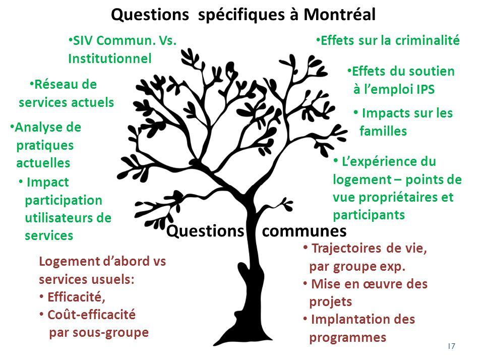 17 Questions communes Questions spécifiques à Montréal Logement dabord vs services usuels: Efficacité, Coût-efficacité par sous-groupe Trajectoires de vie, par groupe exp.