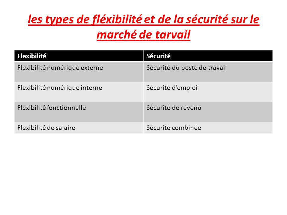 les types de fléxibilité et de la sécurité sur le marché de tarvail FlexibilitéSécurité Flexibilité numérique externeSécurité du poste de travail Flexibilité numérique interneSécurité demploi Flexibilité fonctionnelleSécurité de revenu Flexibilité de salaireSécurité combinée