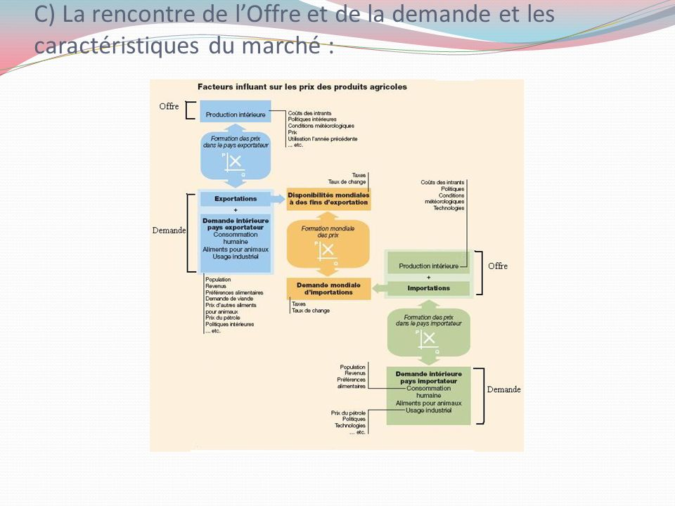 C) La rencontre de lOffre et de la demande et les caractéristiques du marché :
