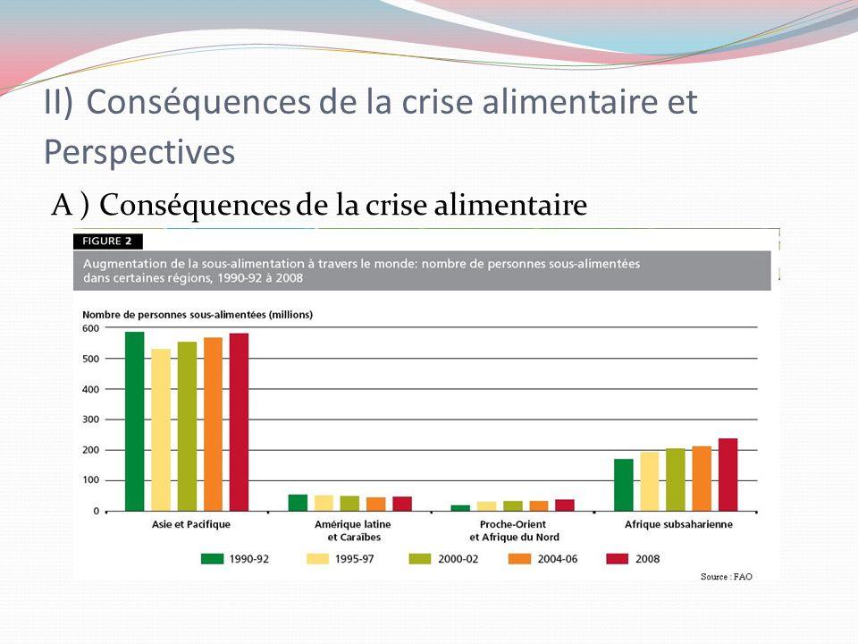 II) Conséquences de la crise alimentaire et Perspectives A ) Conséquences de la crise alimentaire