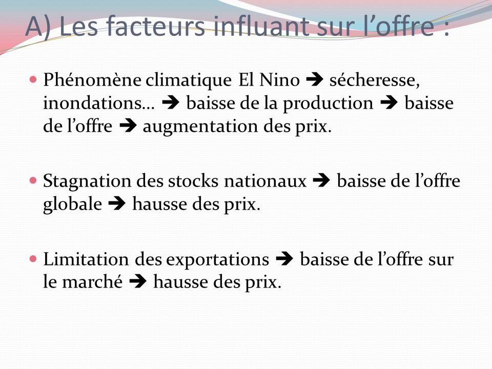 A) Les facteurs influant sur loffre : Phénomène climatique El Nino sécheresse, inondations… baisse de la production baisse de loffre augmentation des prix.