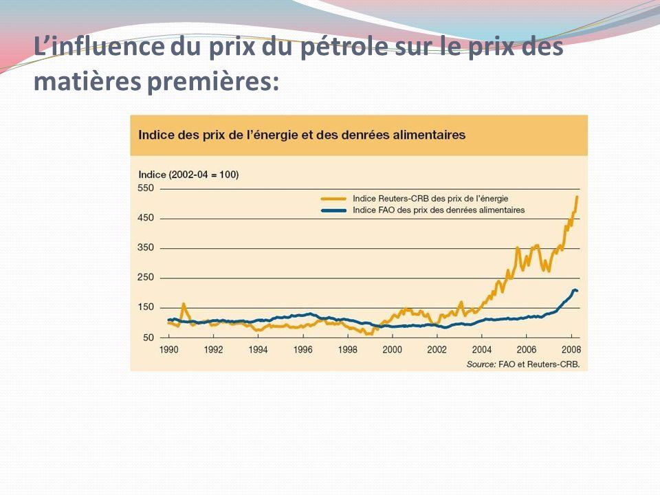 Linfluence du prix du pétrole sur le prix des matières premières:
