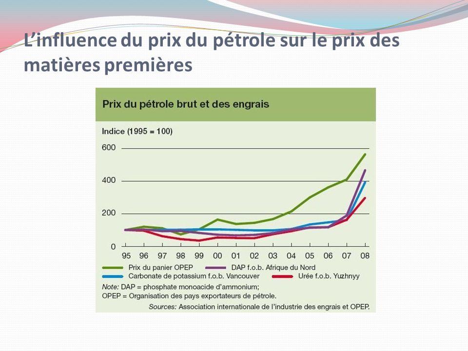 Linfluence du prix du pétrole sur le prix des matières premières