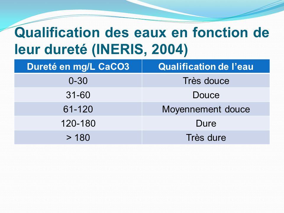 Qualification des eaux en fonction de leur dureté (INERIS, 2004) Dureté en mg/L CaCO3Qualification de leau 0-30Très douce 31-60Douce 61-120Moyennement