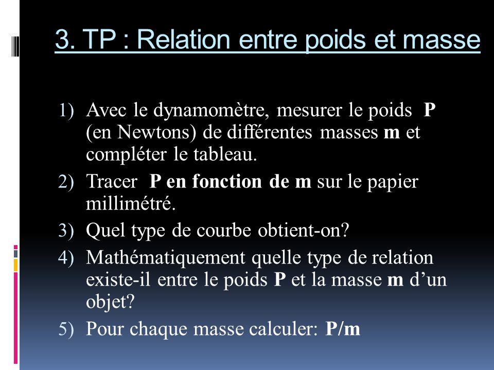 3. TP : Relation entre poids et masse 1) Avec le dynamomètre, mesurer le poids P (en Newtons) de différentes masses m et compléter le tableau. 2) Trac