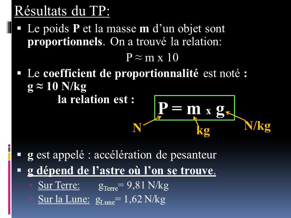 Le poids P et la masse m dun objet sont proportionnels. On a trouvé la relation: P m x 10 Le coefficient de proportionnalité est noté : g 10 N/kg la r