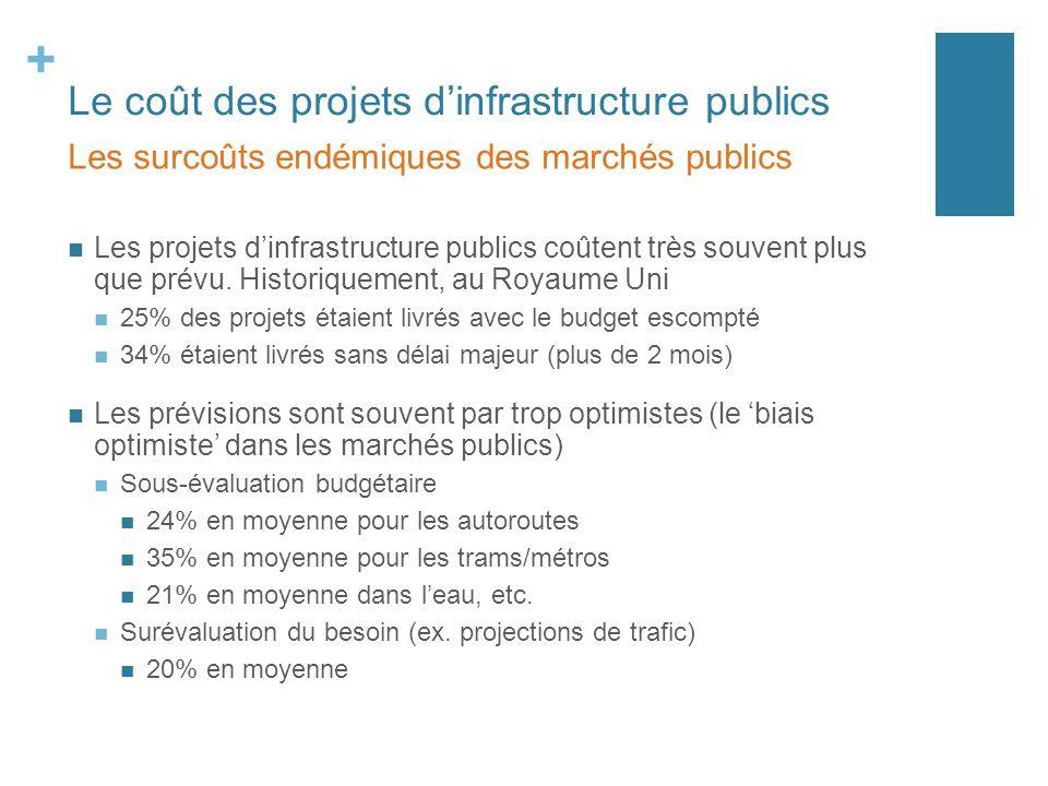 + Le coût des projets dinfrastructure publics Les projets dinfrastructure publics coûtent très souvent plus que prévu.