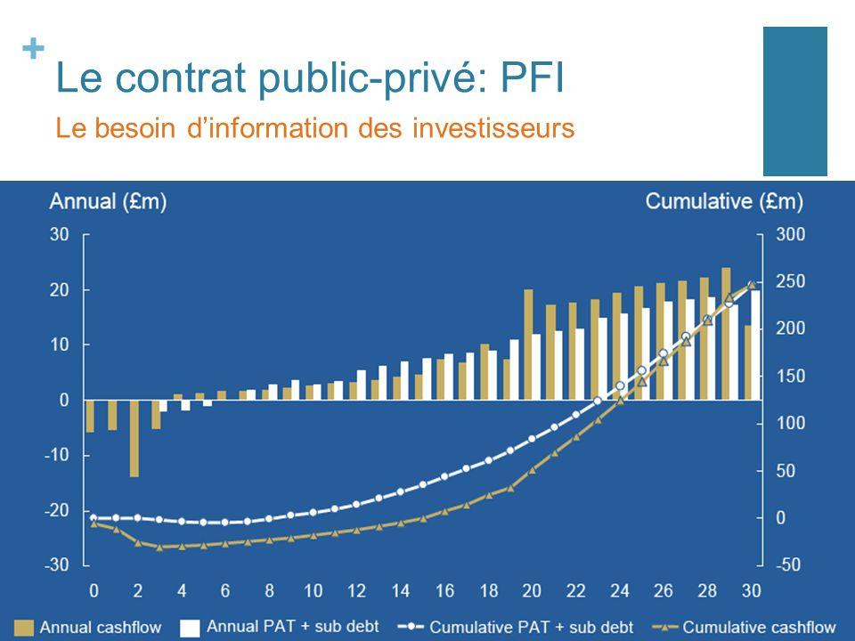 + Le contrat public-privé: PFI Le besoin dinformation des investisseurs