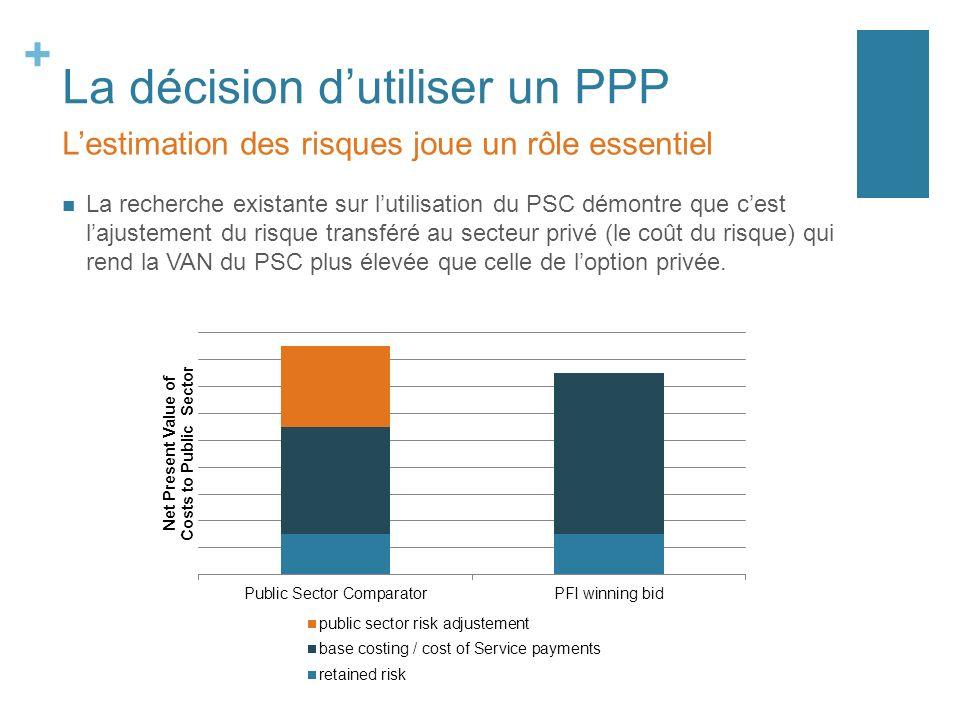 + La décision dutiliser un PPP La recherche existante sur lutilisation du PSC démontre que cest lajustement du risque transféré au secteur privé (le coût du risque) qui rend la VAN du PSC plus élevée que celle de loption privée.