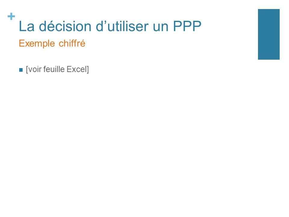 + La décision dutiliser un PPP [voir feuille Excel] Exemple chiffré