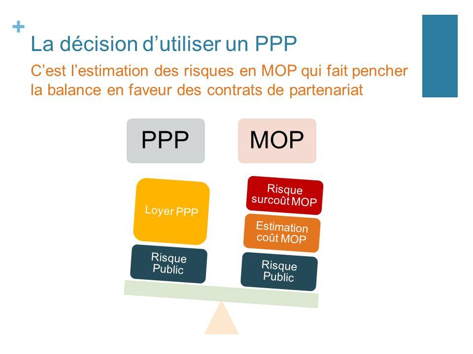 + La décision dutiliser un PPP PPPMOP Risque Public Estimation coût MOP Risque surcoût MOP Risque Public Loyer PPP Cest lestimation des risques en MOP qui fait pencher la balance en faveur des contrats de partenariat