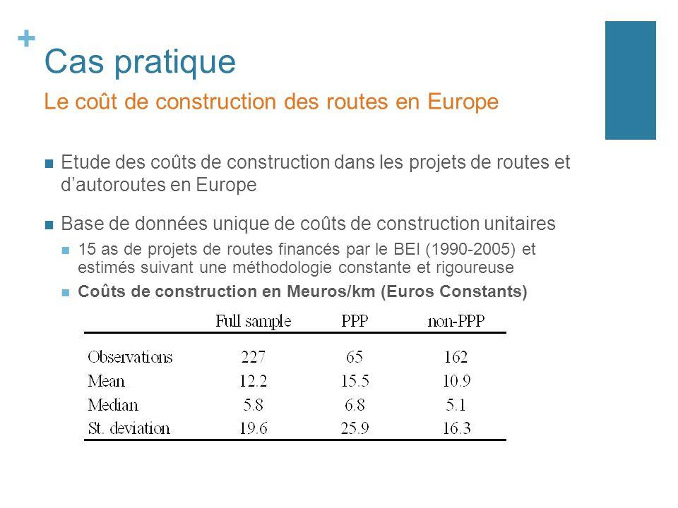 + Cas pratique Etude des coûts de construction dans les projets de routes et dautoroutes en Europe Base de données unique de coûts de construction unitaires 15 as de projets de routes financés par le BEI (1990-2005) et estimés suivant une méthodologie constante et rigoureuse Coûts de construction en Meuros/km (Euros Constants) Le coût de construction des routes en Europe