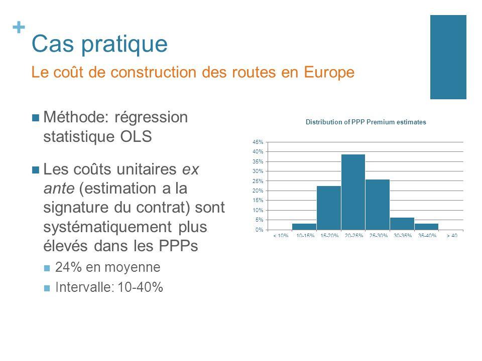 + Cas pratique Méthode: régression statistique OLS Les coûts unitaires ex ante (estimation a la signature du contrat) sont systématiquement plus élevés dans les PPPs 24% en moyenne Intervalle: 10-40% Le coût de construction des routes en Europe