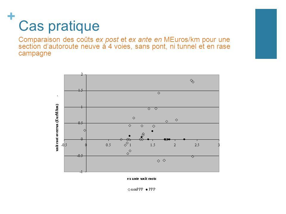 + Cas pratique Comparaison des coûts ex post et ex ante en MEuros/km pour une section dautoroute neuve à 4 voies, sans pont, ni tunnel et en rase campagne