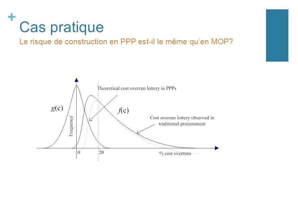 + Cas pratique Le risque de construction en PPP est-il le même quen MOP?