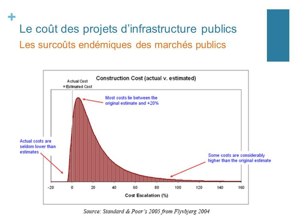 + Le coût des projets dinfrastructure publics Les surcoûts endémiques des marchés publics